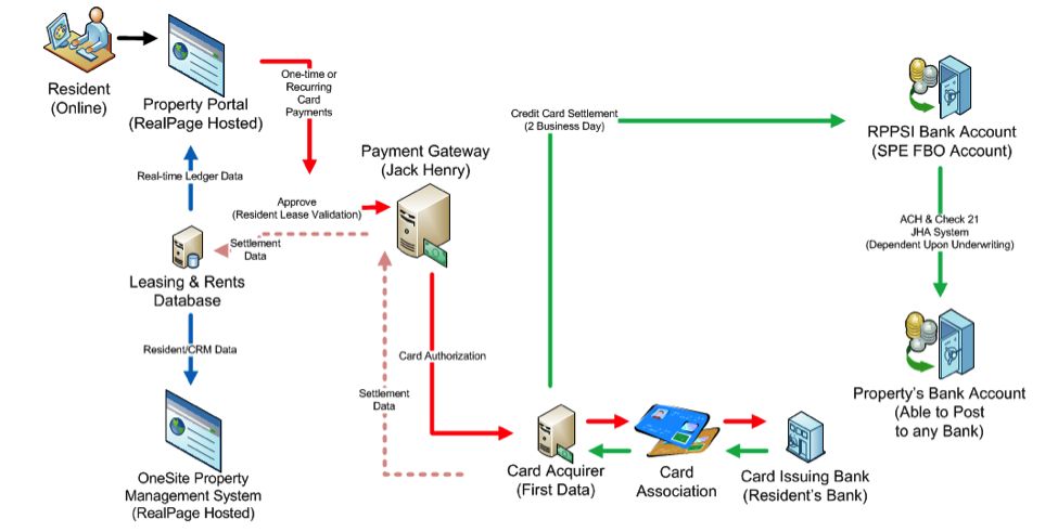 Product Transaction Workflow – ResidentDirect Online Credit and Debit Cards