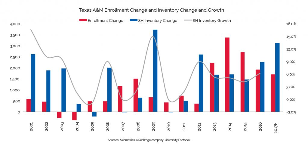 student housing inventory growth texas am