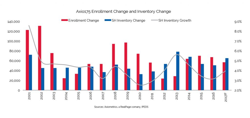 enrollment and inventory change data