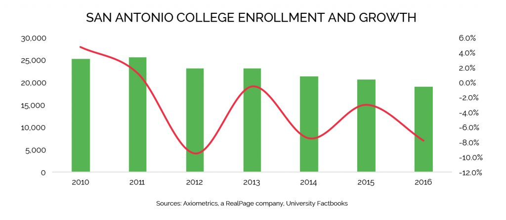 san antonio college enrollment data