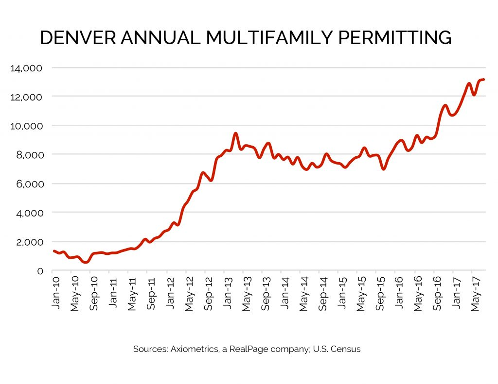 Multifamily Permitting Data