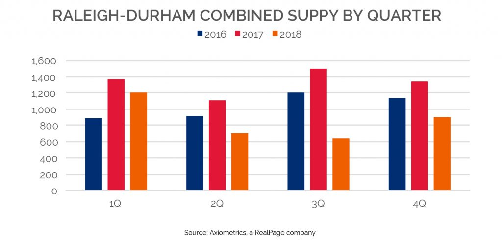 raleigh durham combined supply by quarter