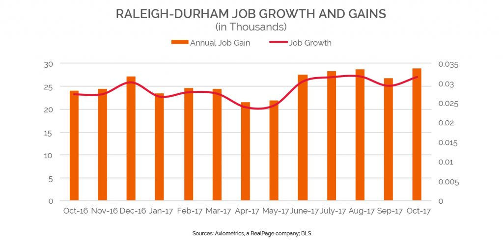 raleigh durham job growh and gains
