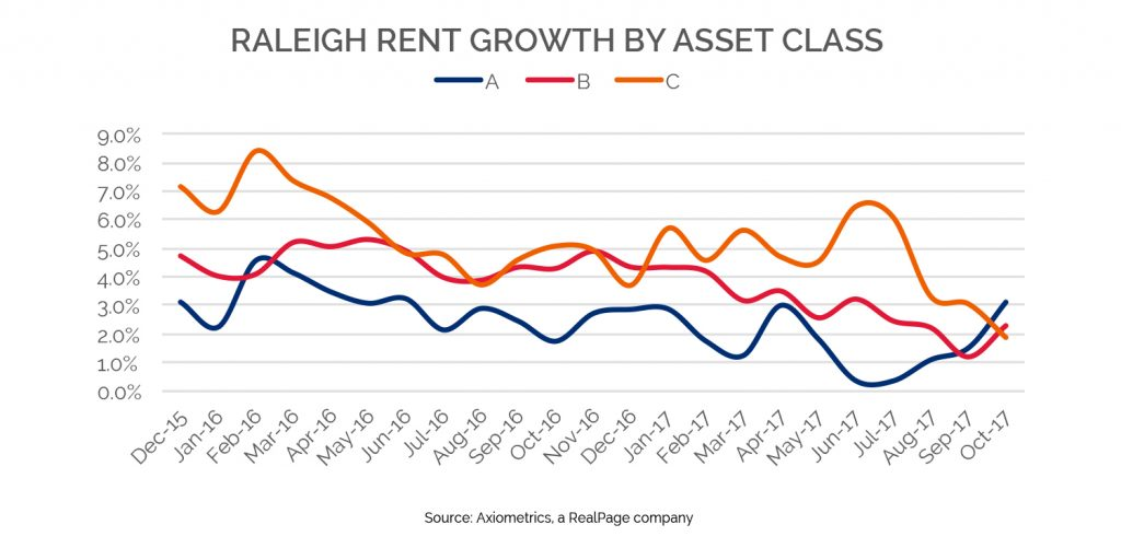 raleigh groth by asset class