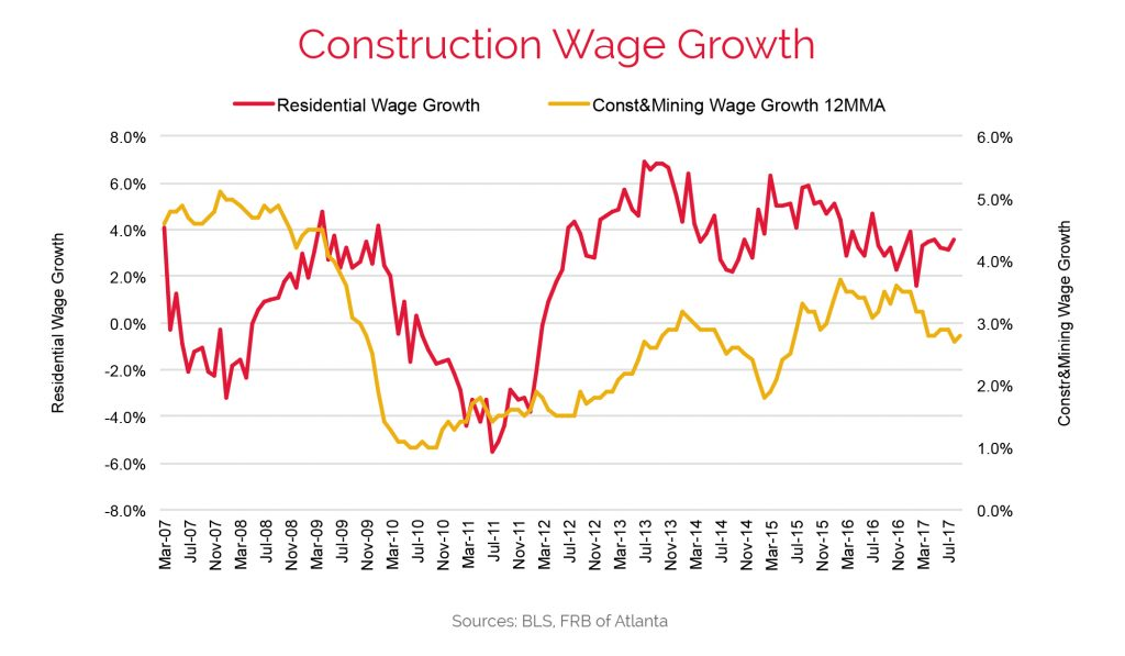 Residential Construction Job Growth Data