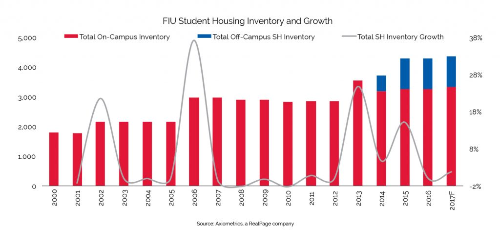 student housing inventory growth fiu