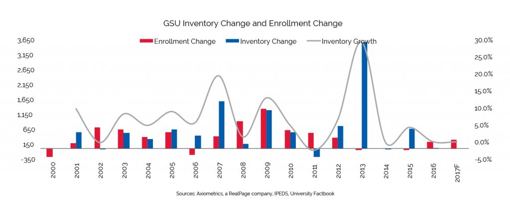 student housing inventory growth gsu