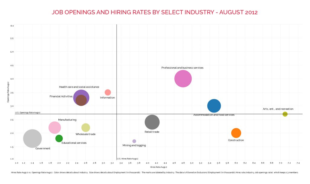 job opening hiring rate data