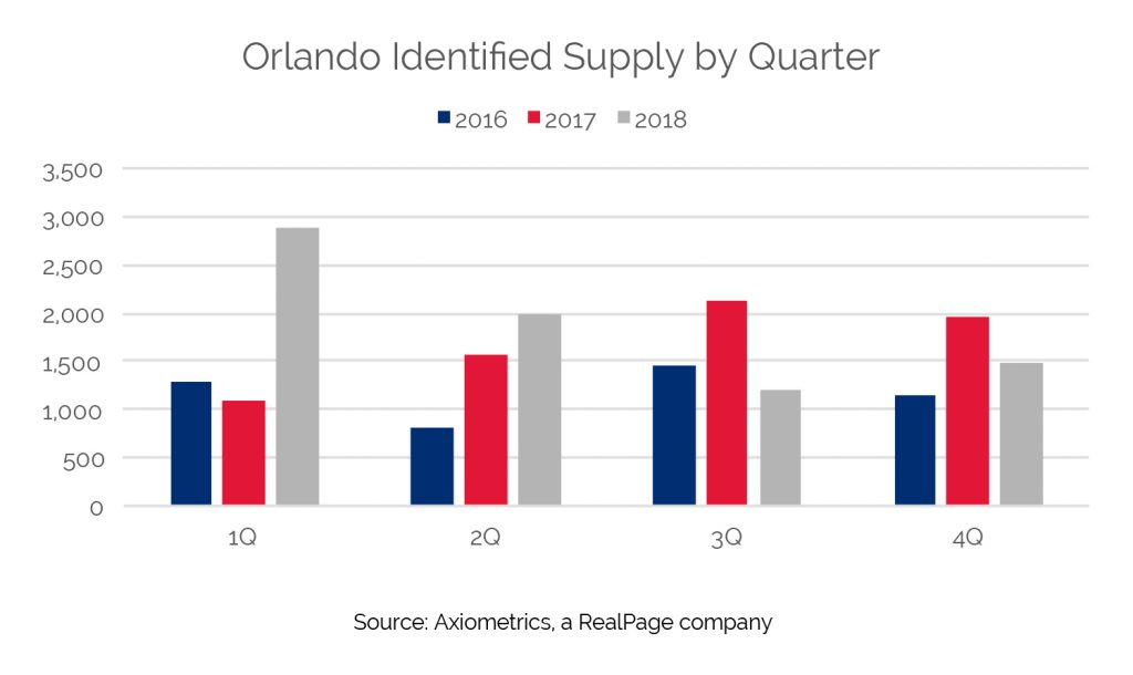 orlando quarterly supply