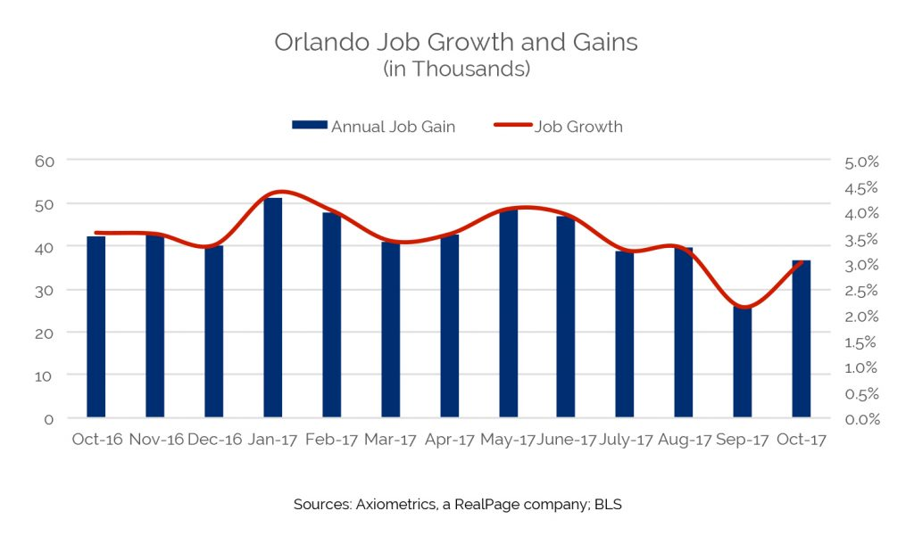 orlando job growth gains
