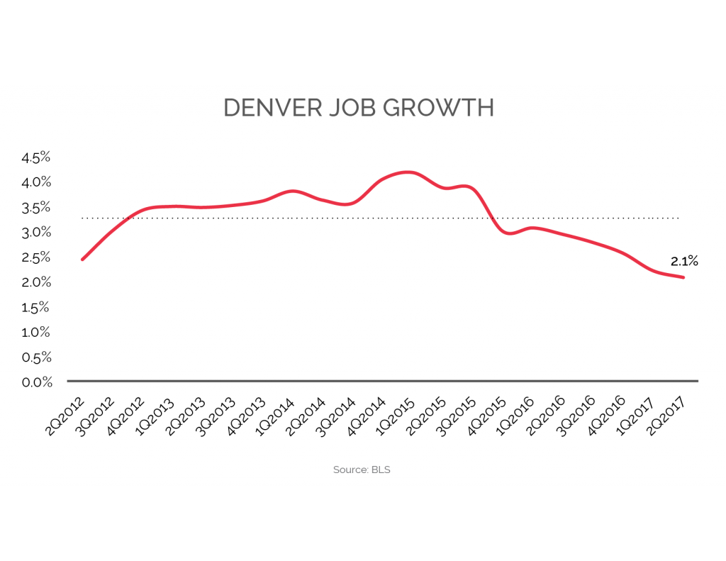 Denver Apartment Market Offers Opportunity To Reits Rp Analytics