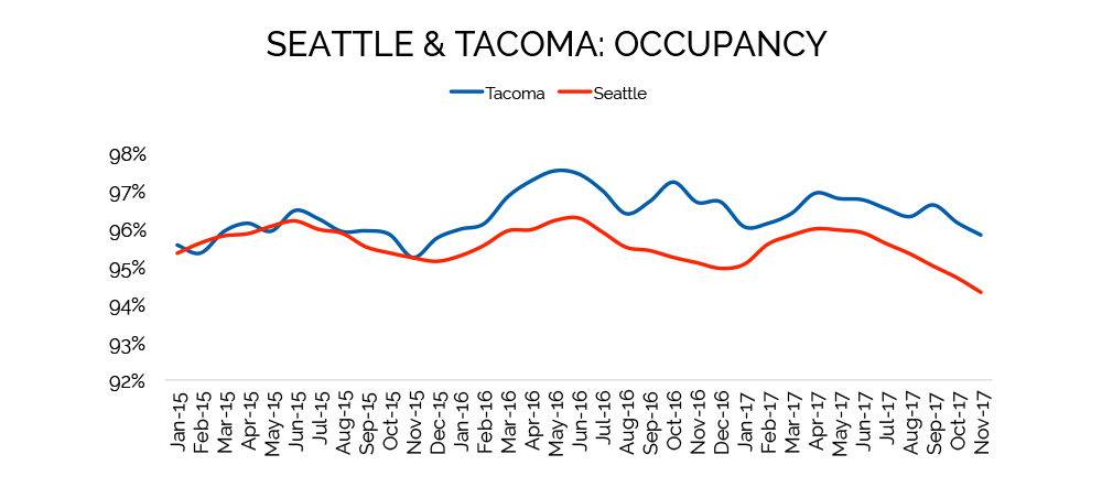 Seattle Tacoma Occupancy