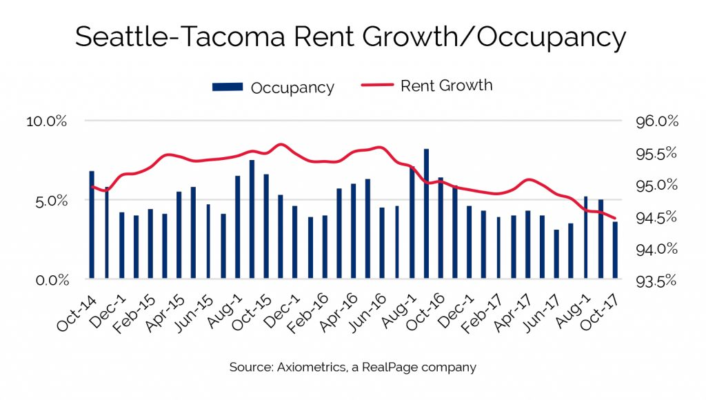 seattle tacoma rent growth versus occupancy