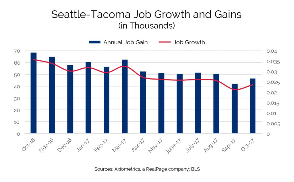 seattle tacoma job growth gains