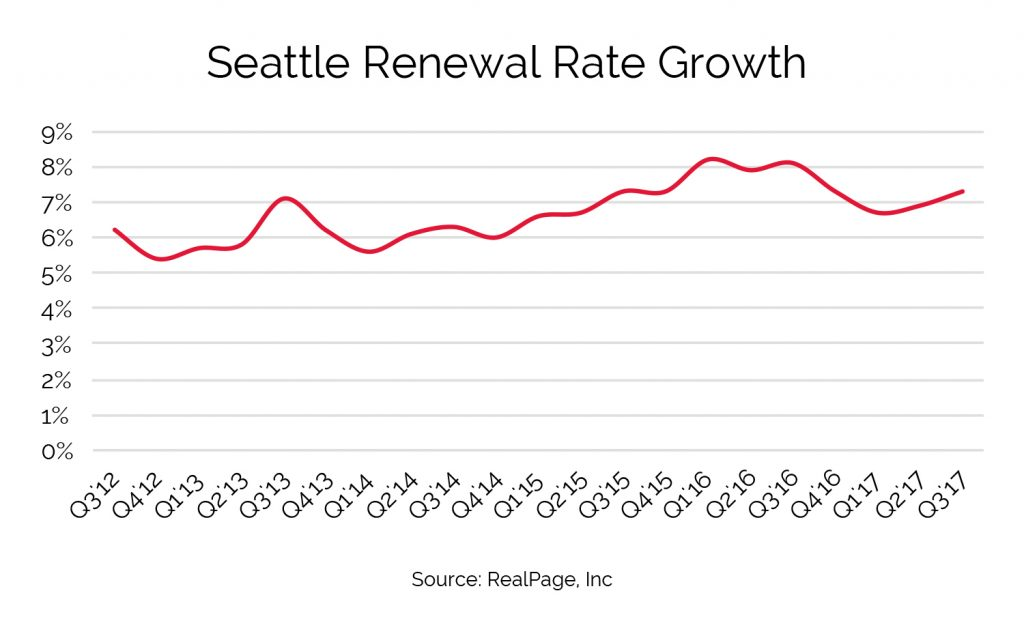 seattle tacoma renewal rate growth